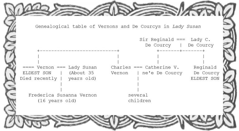Genealogical table of Vernons and De Courcys in Lady Susan