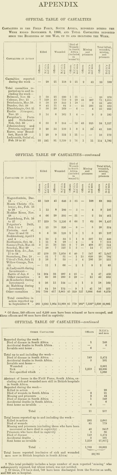 The Great Boer War Appendix Official Table of Casualties