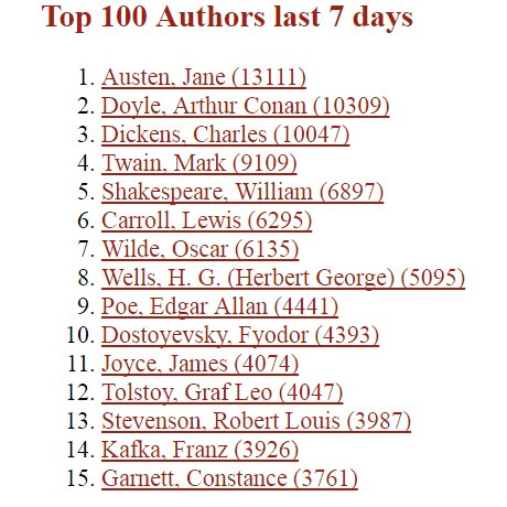 Project Gutenberg Top 100 Authors